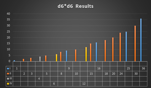 d6d6 results